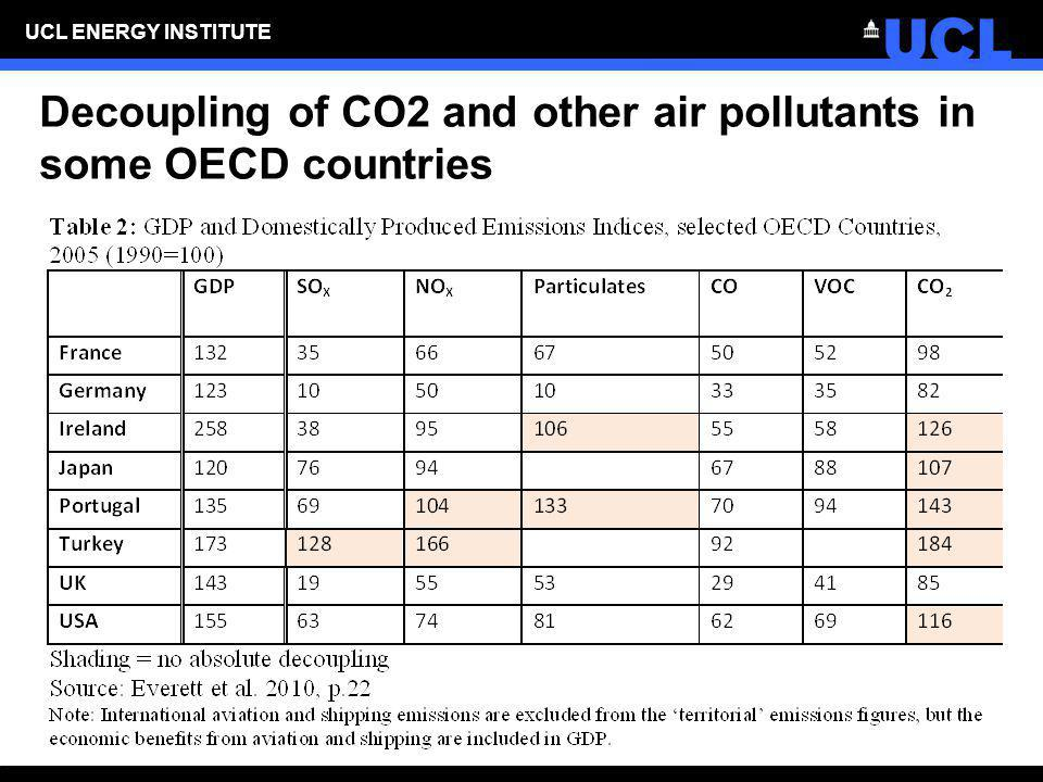 Decoupling of CO2 and other air pollutants in some OECD countries