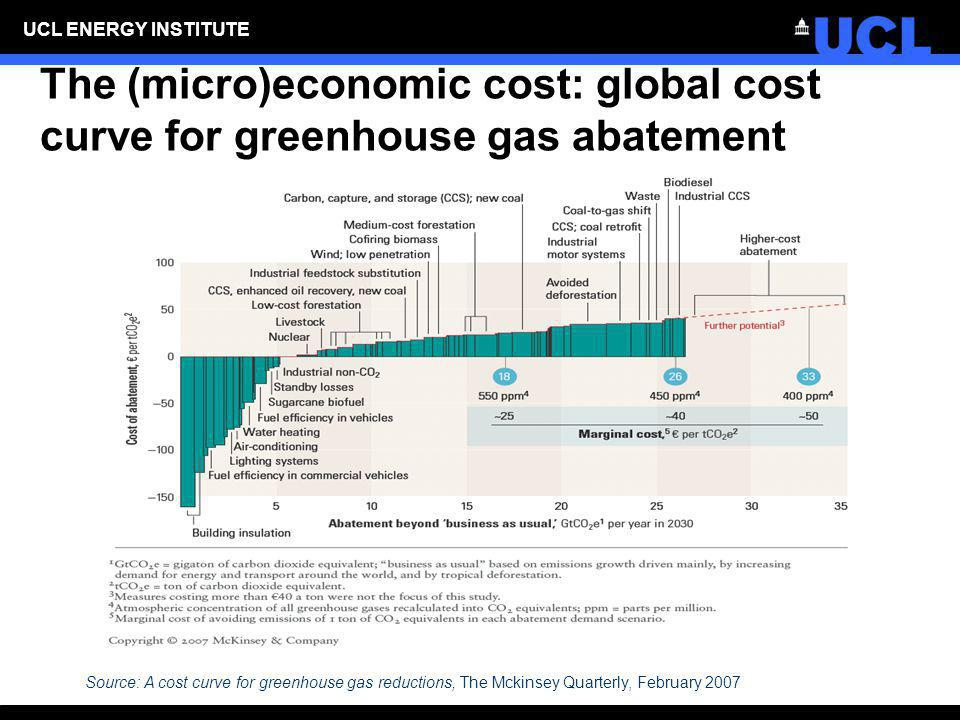 The (micro)economic cost: global cost curve for greenhouse gas abatement