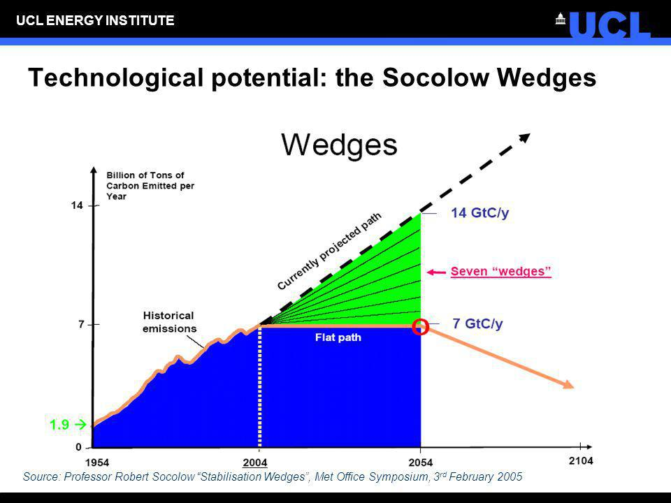 Technological potential: the Socolow Wedges