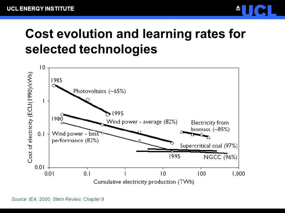 Cost evolution and learning rates for selected technologies