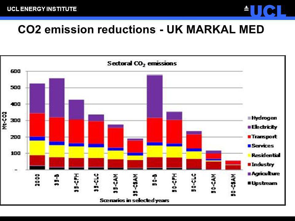 CO2 emission reductions - UK MARKAL MED