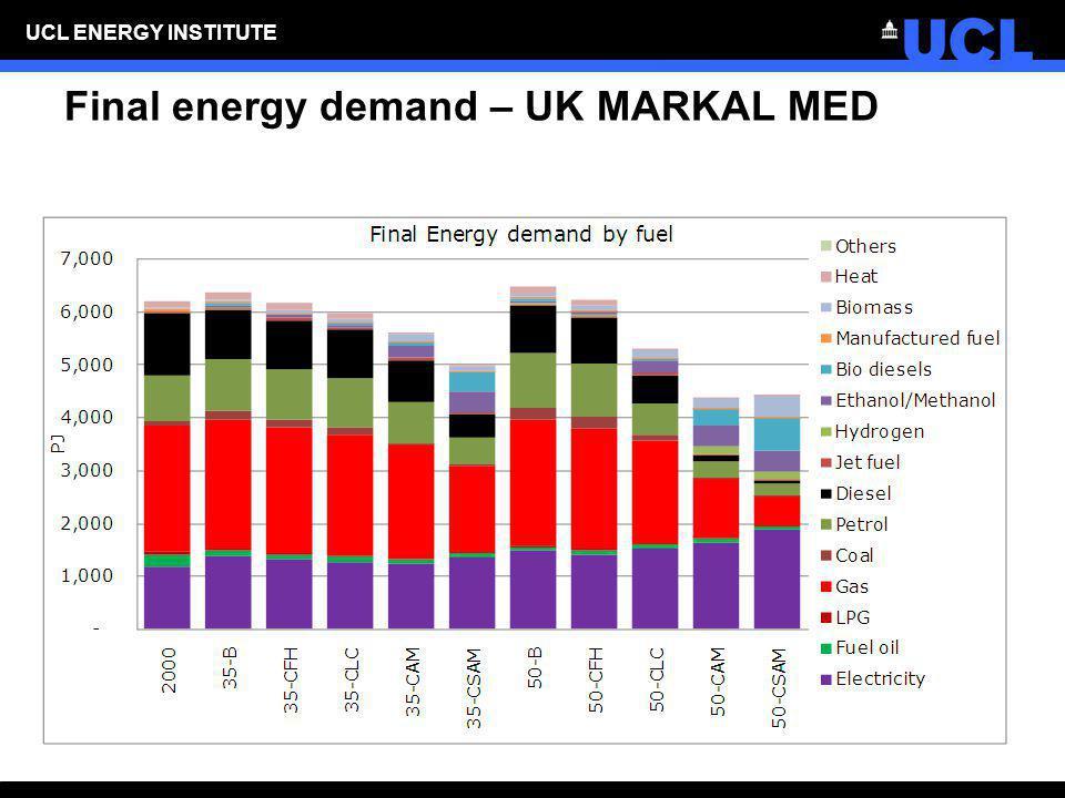 Final energy demand – UK MARKAL MED