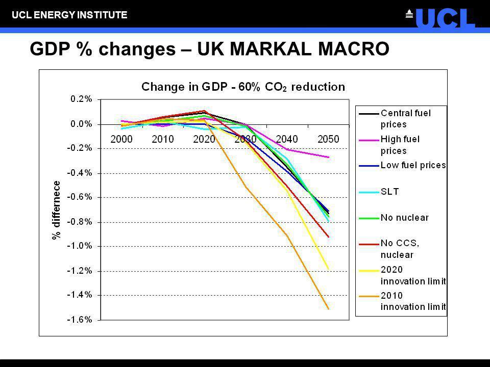 GDP % changes – UK MARKAL MACRO