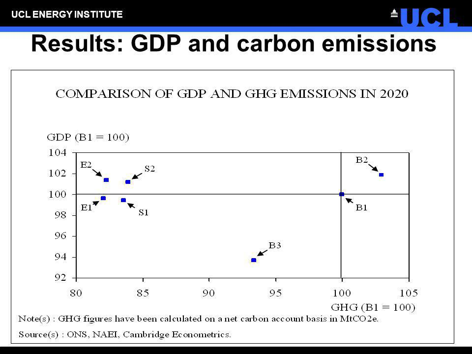 Results: GDP and carbon emissions