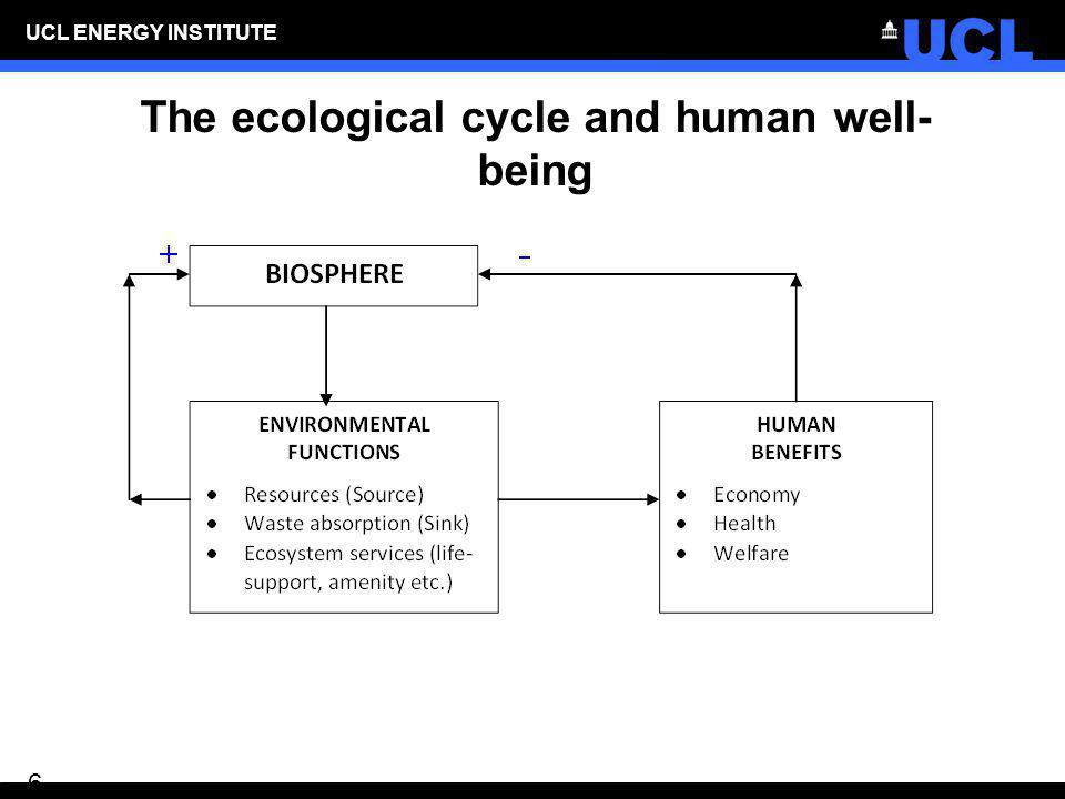 The ecological cycle and human well-being