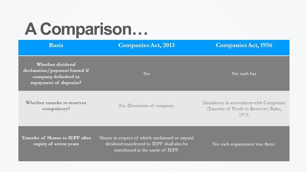 A Comparison… Basis Companies Act, 2013 Companies Act, 1956