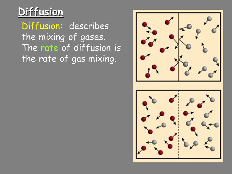 Diffusion Diffusion: describes the mixing of gases.