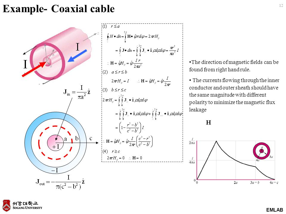 Example- Coaxial cable