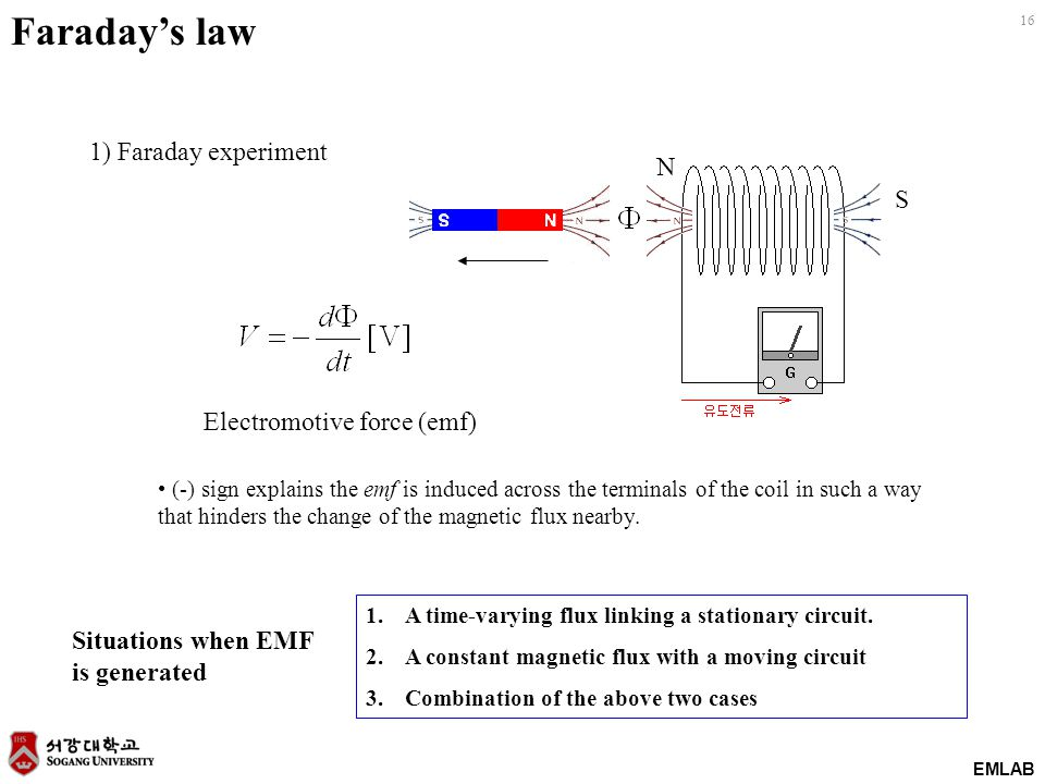 Faraday's law 1) Faraday experiment N S Electromotive force (emf)