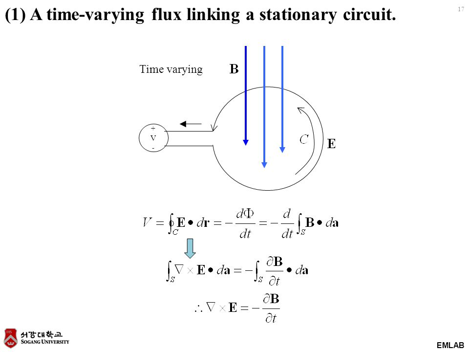 (1) A time-varying flux linking a stationary circuit.