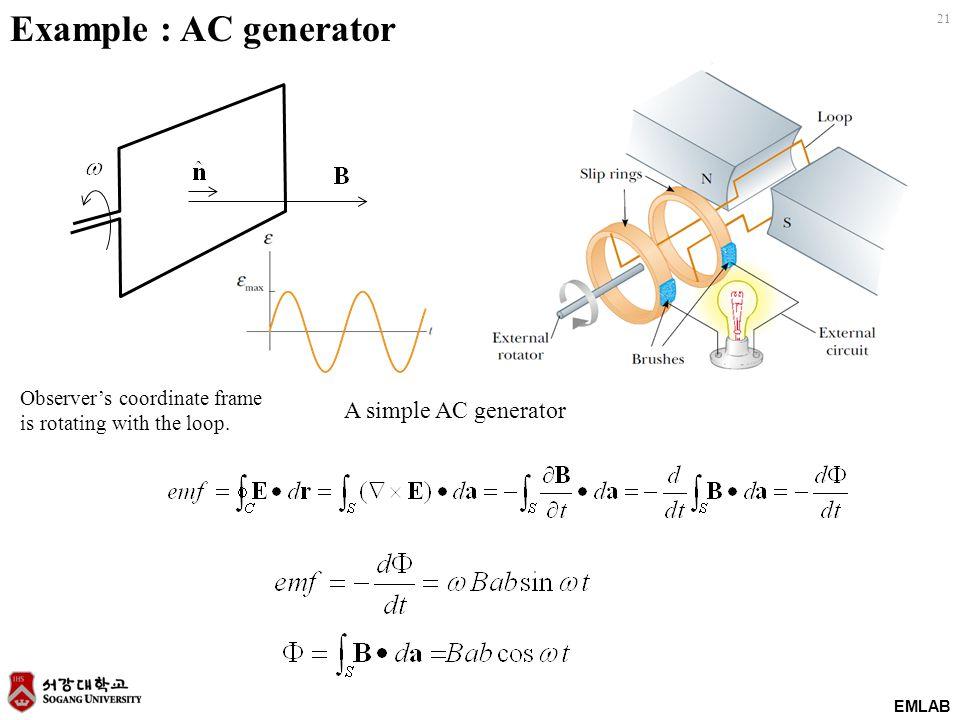 Example : AC generator A simple AC generator