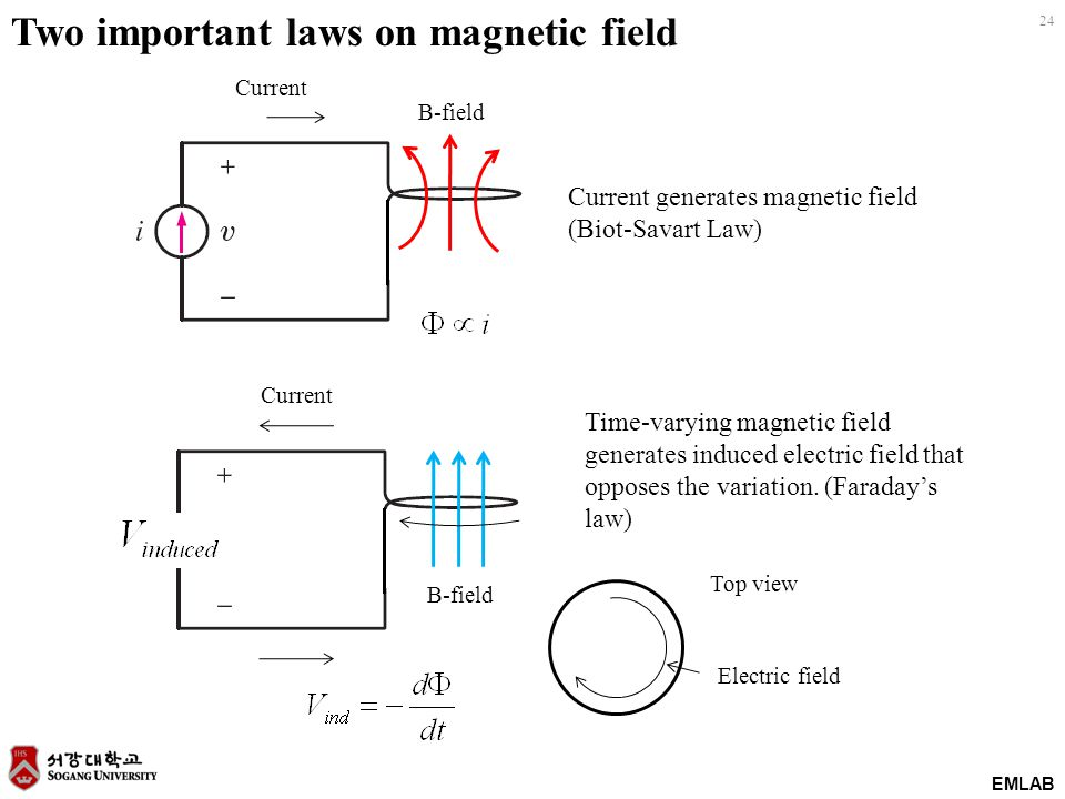 Two important laws on magnetic field