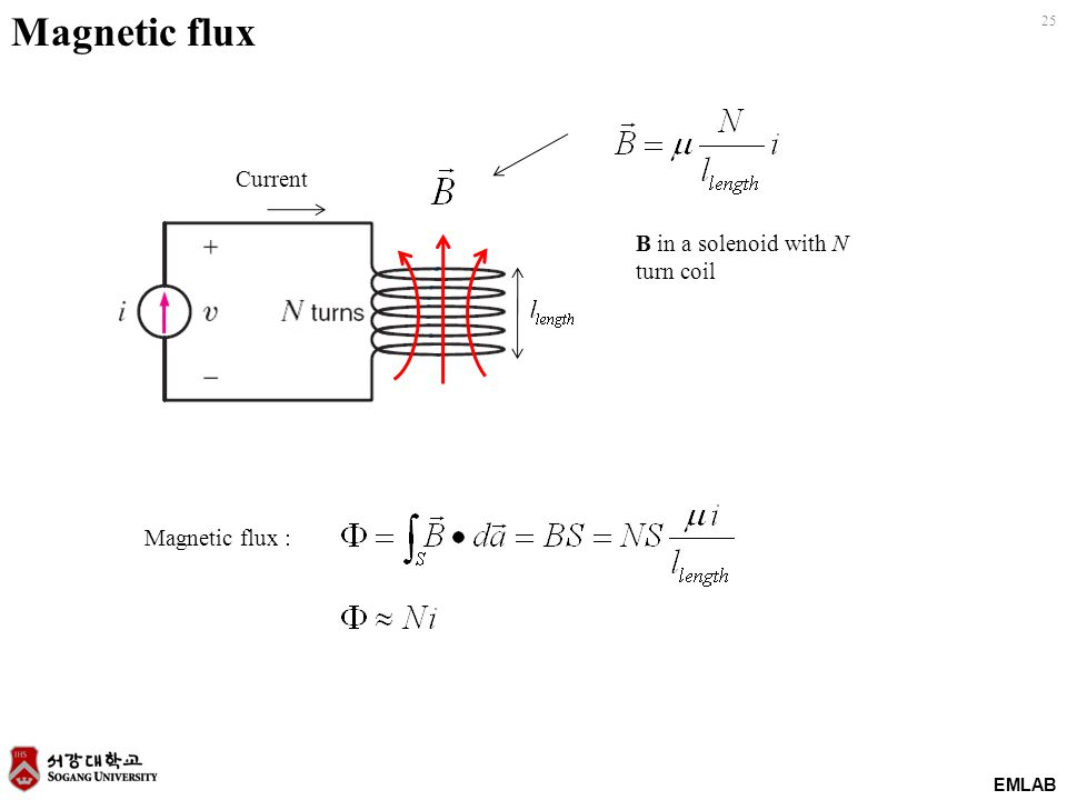 Magnetic flux Current B in a solenoid with N turn coil Magnetic flux :