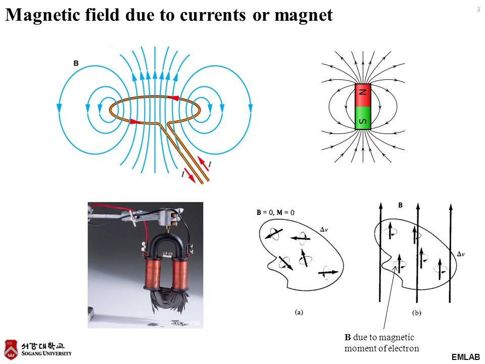 Magnetic field due to currents or magnet