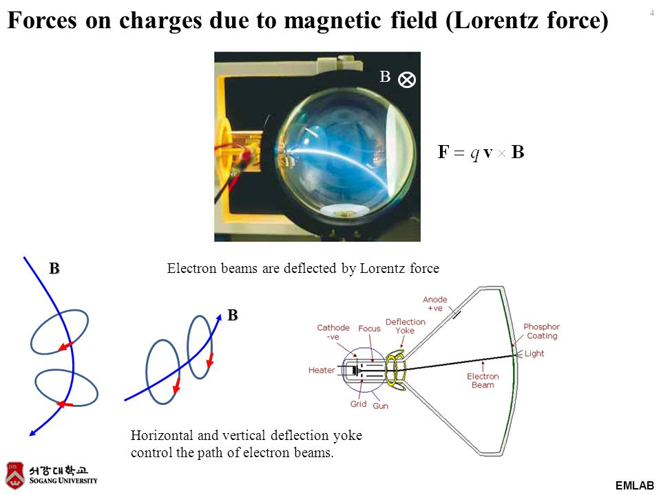 Forces on charges due to magnetic field (Lorentz force)