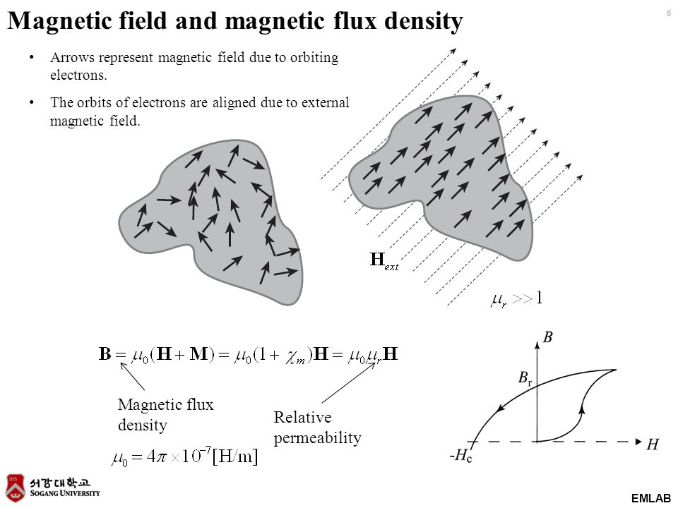 Magnetic field and magnetic flux density