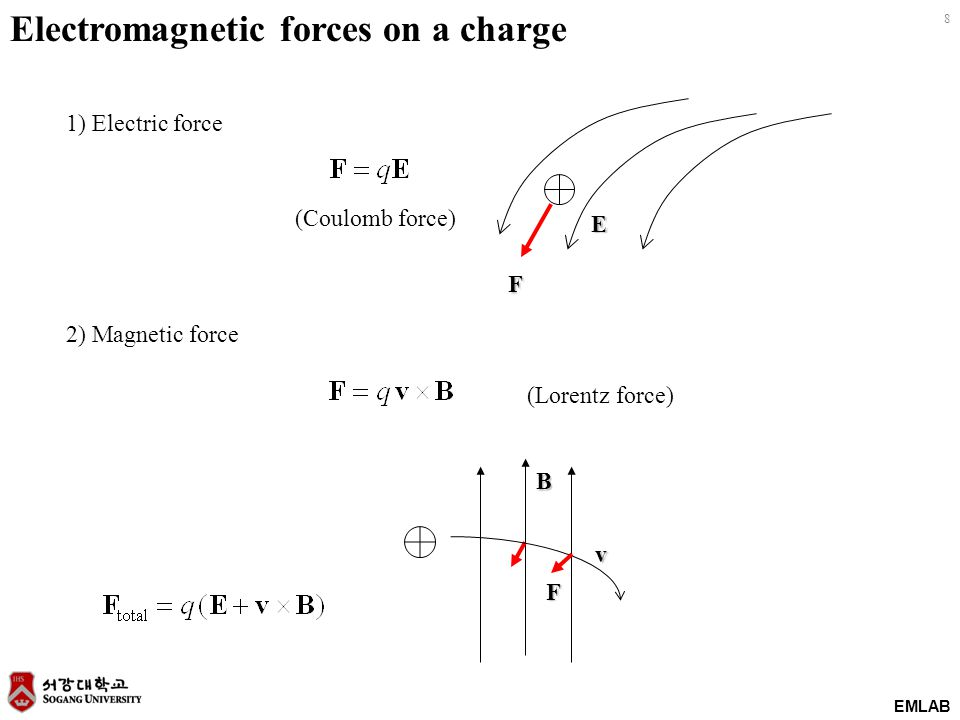Electromagnetic forces on a charge