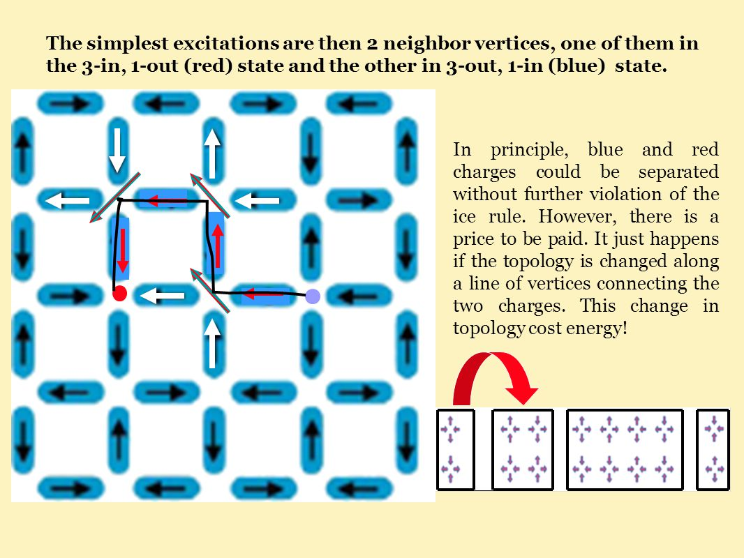 The simplest excitations are then 2 neighbor vertices, one of them in the 3-in, 1-out (red) state and the other in 3-out, 1-in (blue) state.
