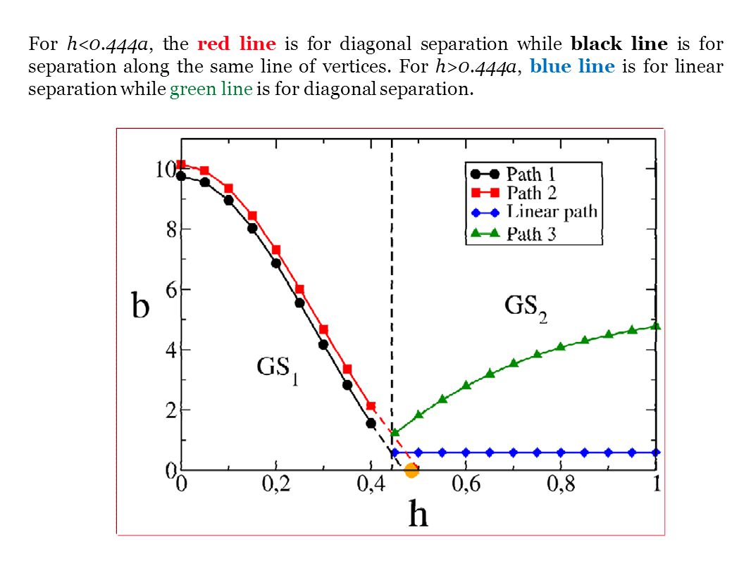 For h<0.444a, the red line is for diagonal separation while black line is for separation along the same line of vertices.