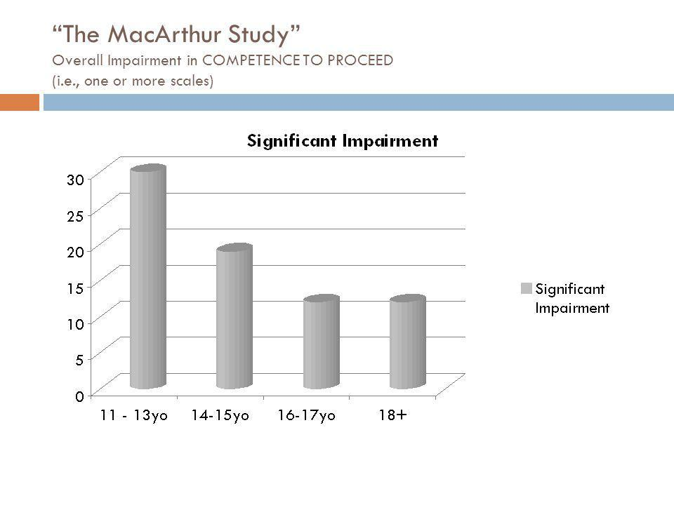 The MacArthur Study Overall Impairment in COMPETENCE TO PROCEED (i.e., one or more scales)