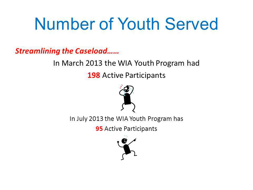 Number of Youth Served Streamlining the Caseload……