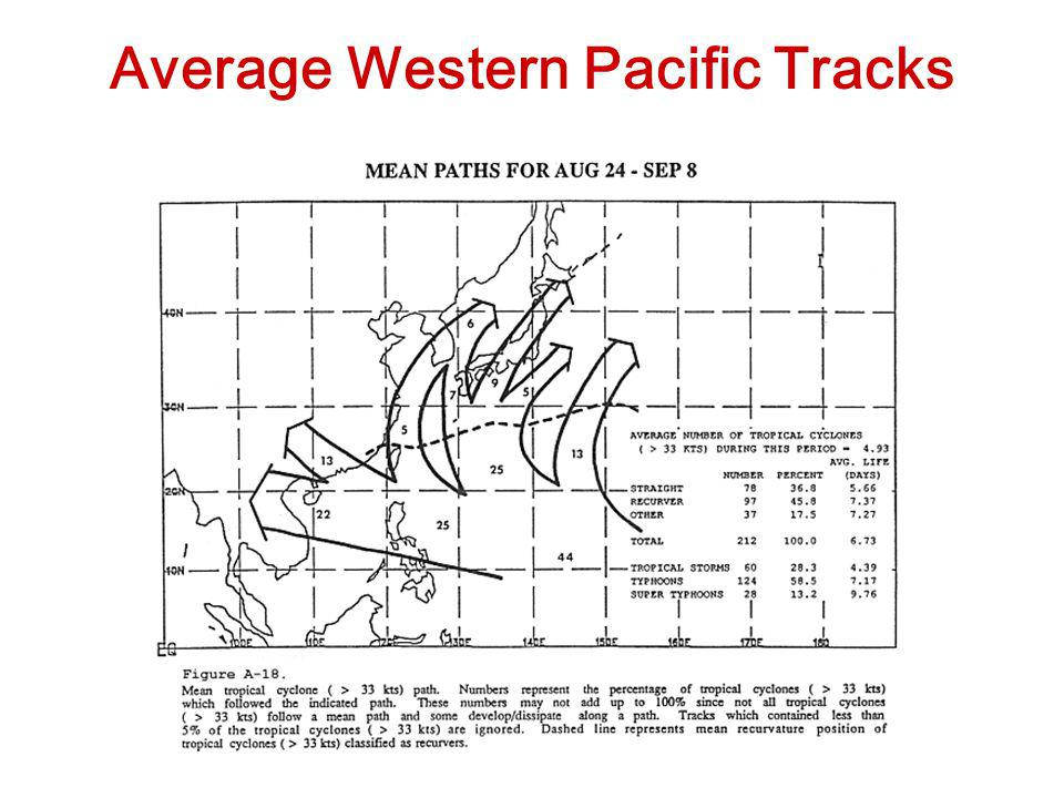 Average Western Pacific Tracks