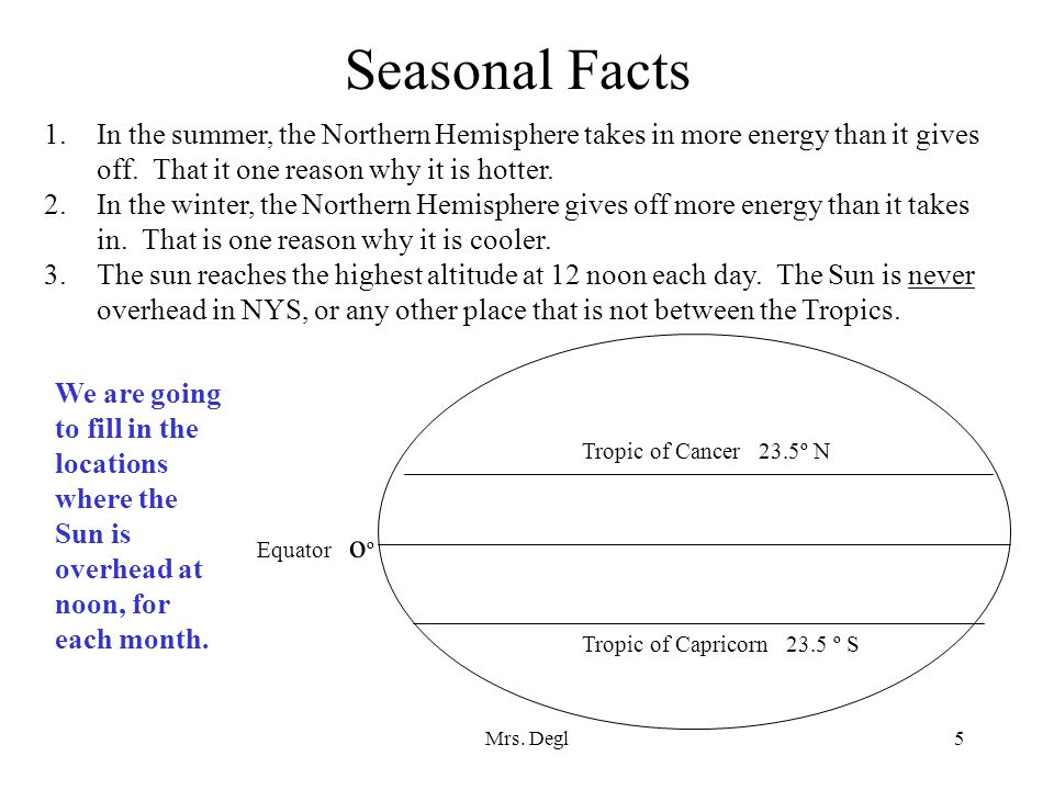 Seasonal Facts In the summer, the Northern Hemisphere takes in more energy than it gives off. That it one reason why it is hotter.