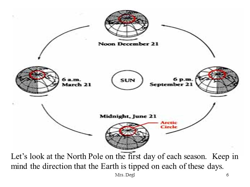 Let's look at the North Pole on the first day of each season