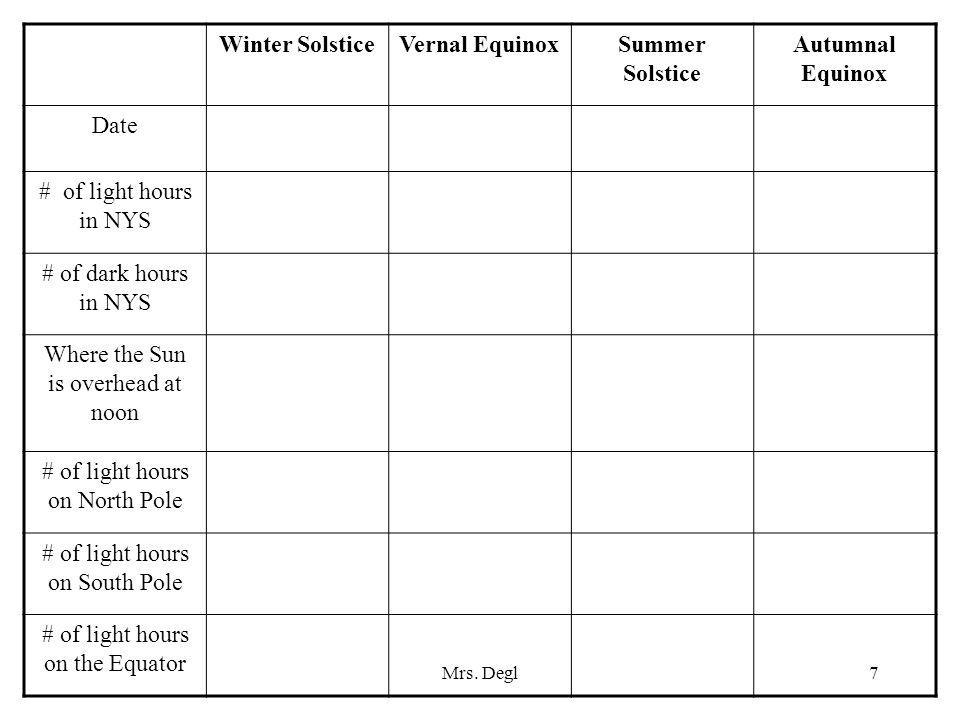 Winter Solstice Vernal Equinox Summer Solstice Autumnal Equinox