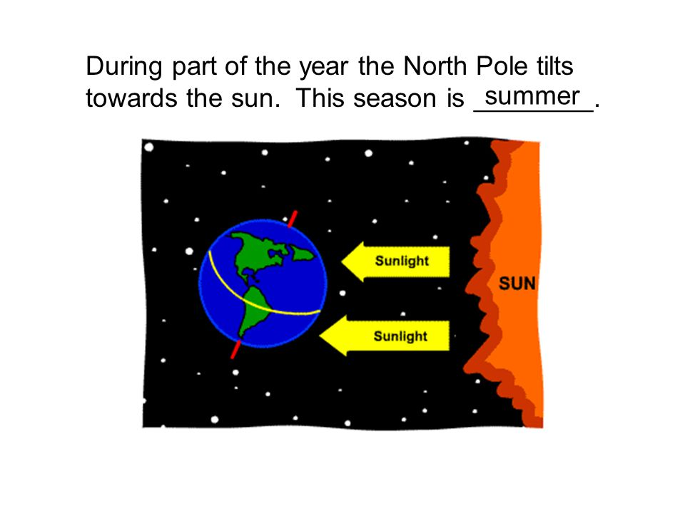 During part of the year the North Pole tilts towards the sun