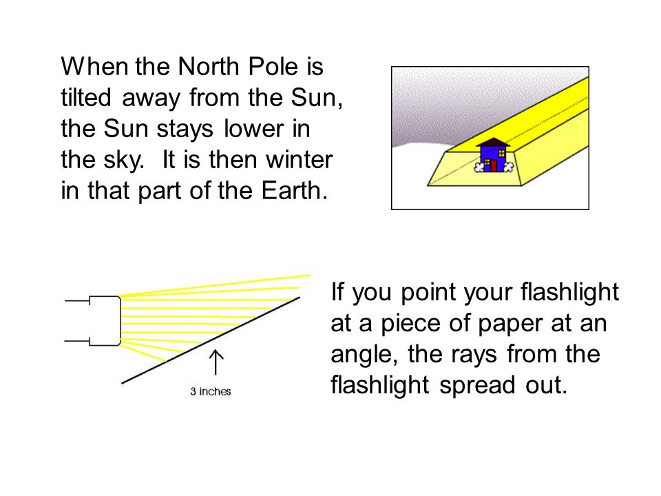 When the North Pole is tilted away from the Sun, the Sun stays lower in the sky. It is then winter in that part of the Earth.