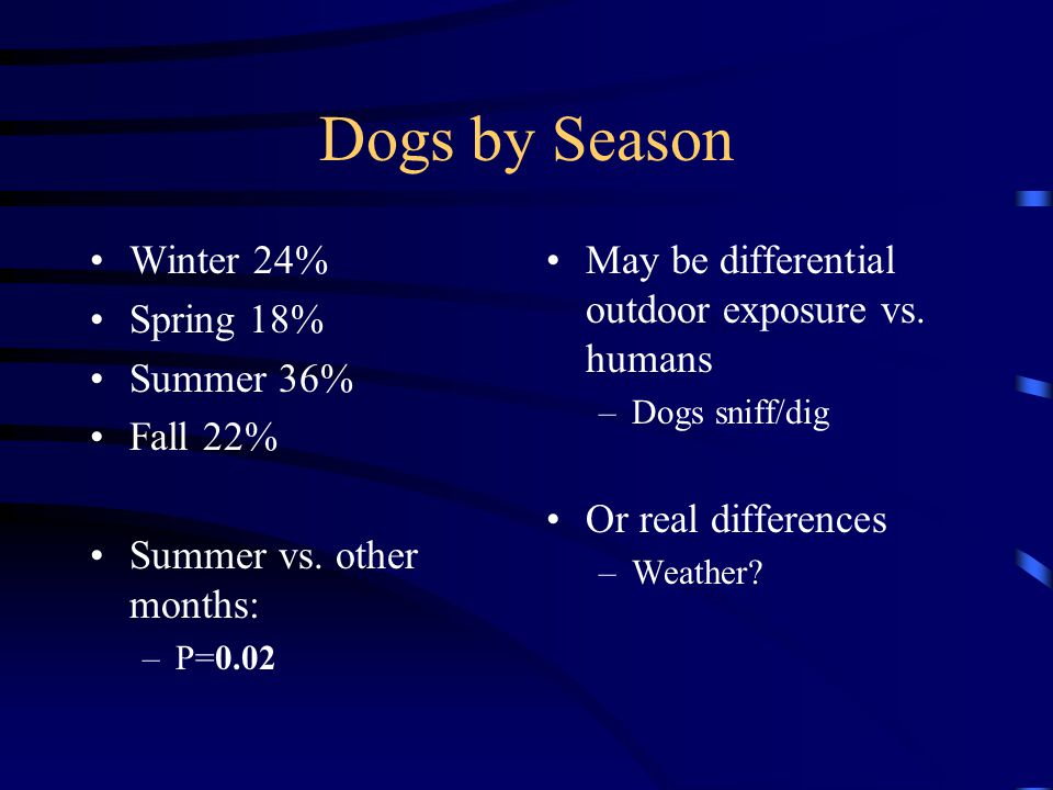 Dogs by Season Winter 24% Spring 18% Summer 36% Fall 22%