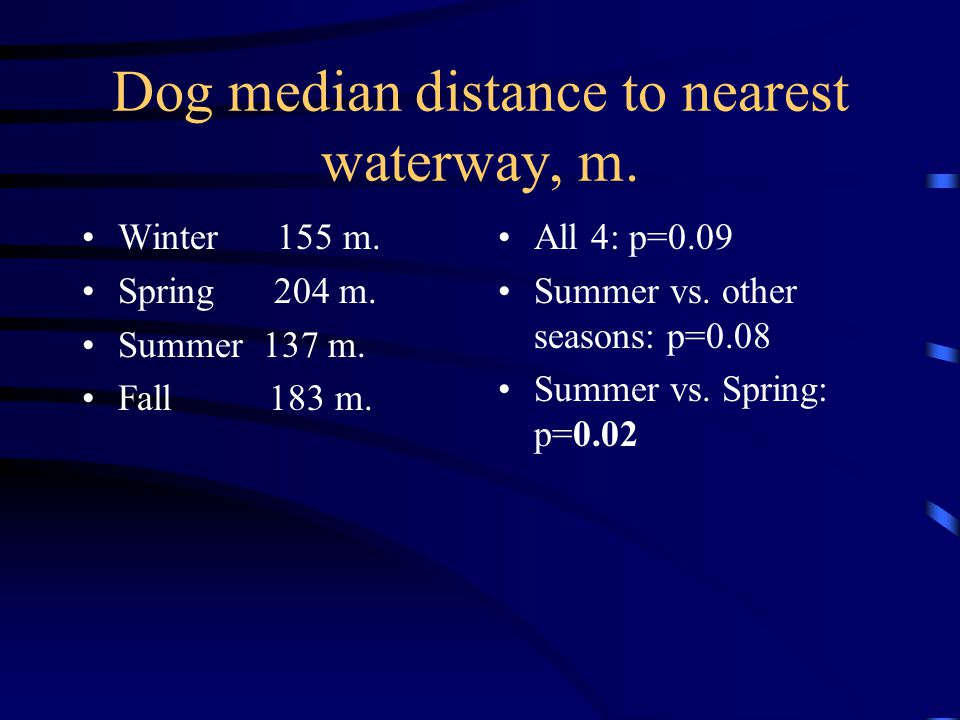 Dog median distance to nearest waterway, m.
