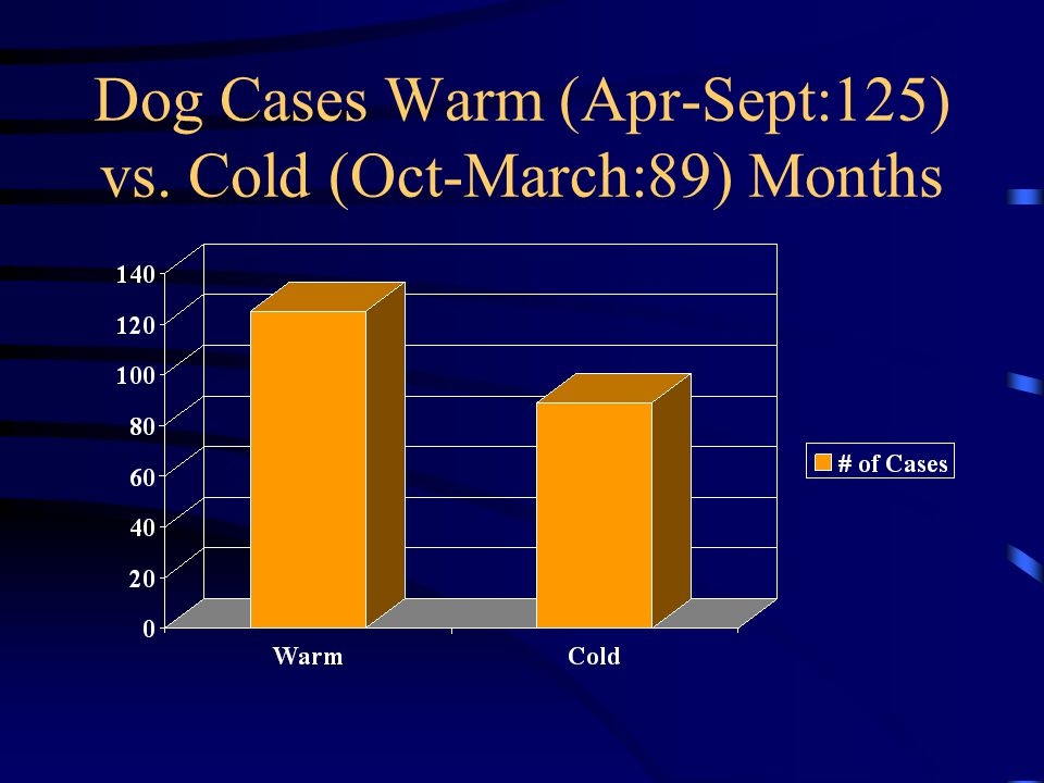 Dog Cases Warm (Apr-Sept:125) vs. Cold (Oct-March:89) Months