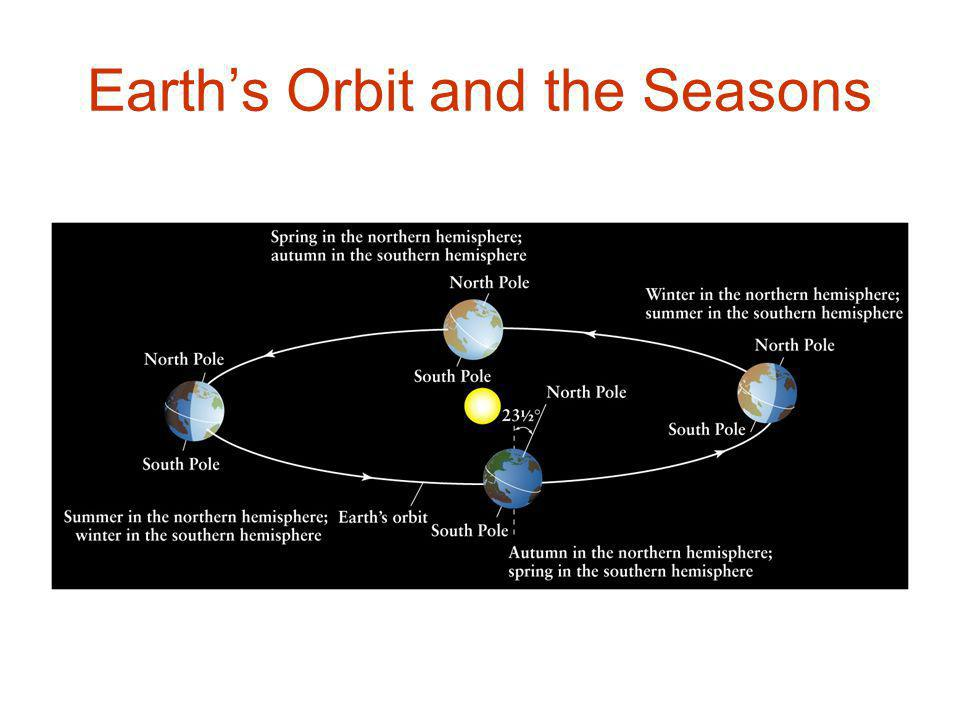 Earth's Orbit and the Seasons