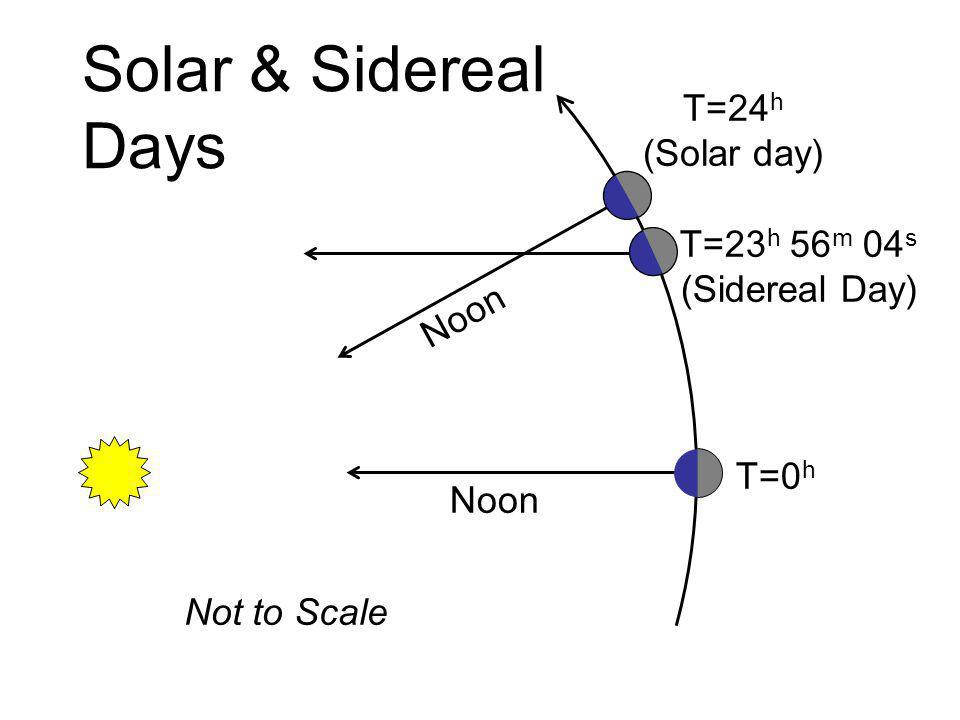 Solar & Sidereal Days T=24h (Solar day) T=23h 56m 04s (Sidereal Day)