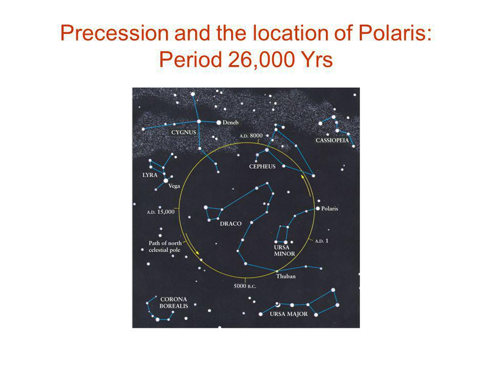 Precession and the location of Polaris: Period 26,000 Yrs