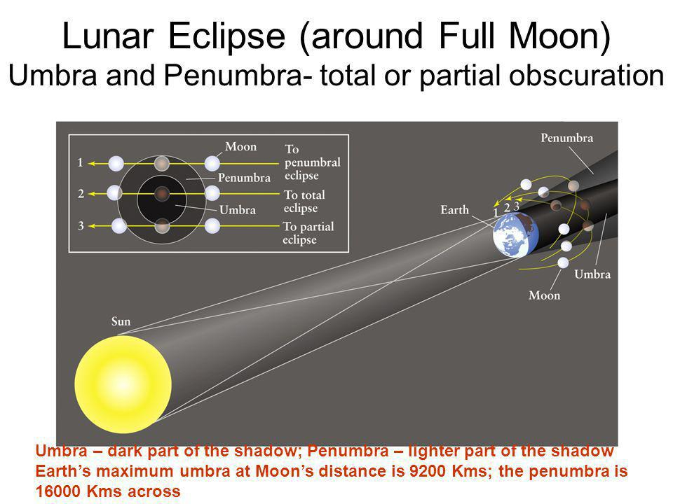 Lunar Eclipse (around Full Moon) Umbra and Penumbra- total or partial obscuration