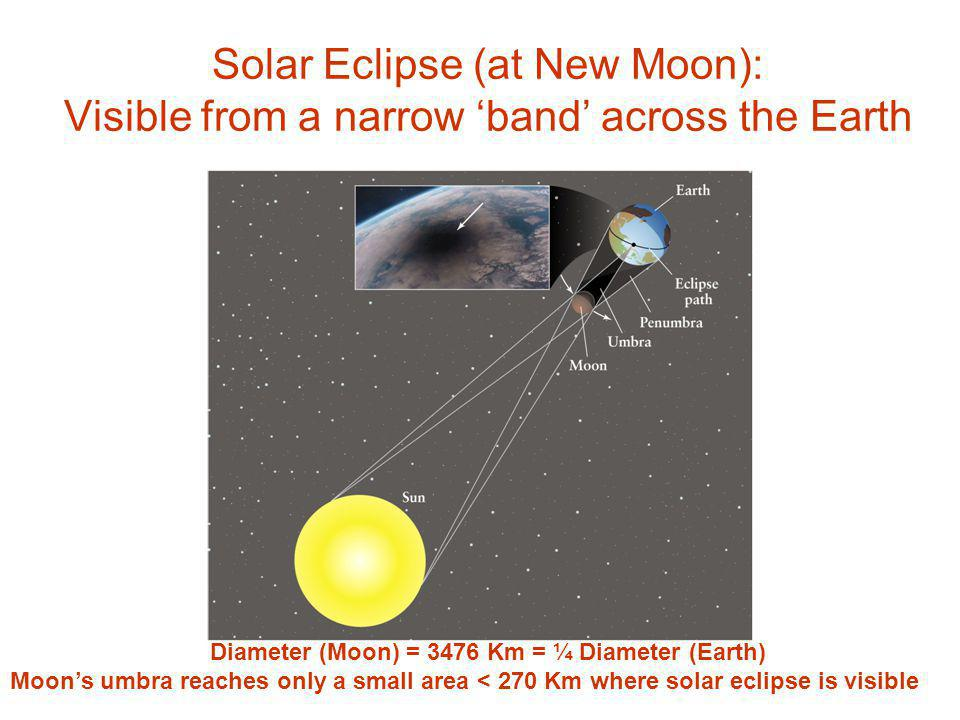 Solar Eclipse (at New Moon): Visible from a narrow 'band' across the Earth