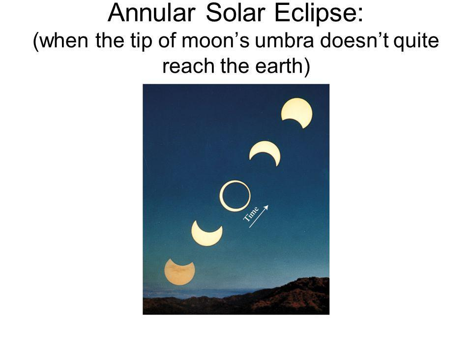 Annular Solar Eclipse: (when the tip of moon's umbra doesn't quite reach the earth)