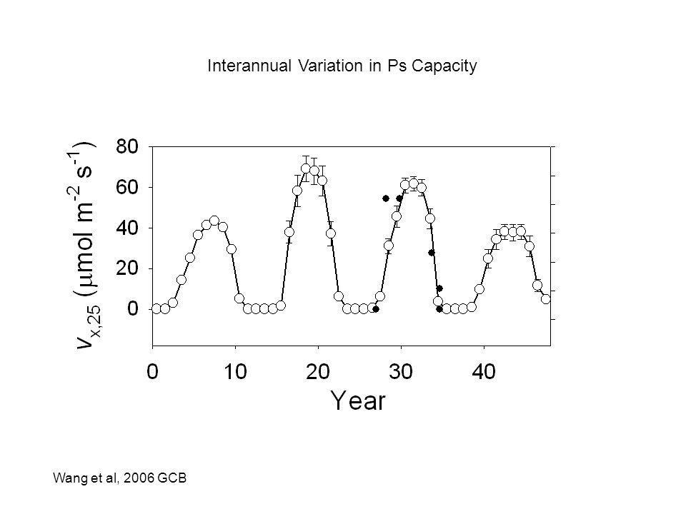 Interannual Variation in Ps Capacity