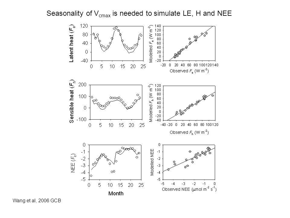 Seasonality of Vcmax is needed to simulate LE, H and NEE