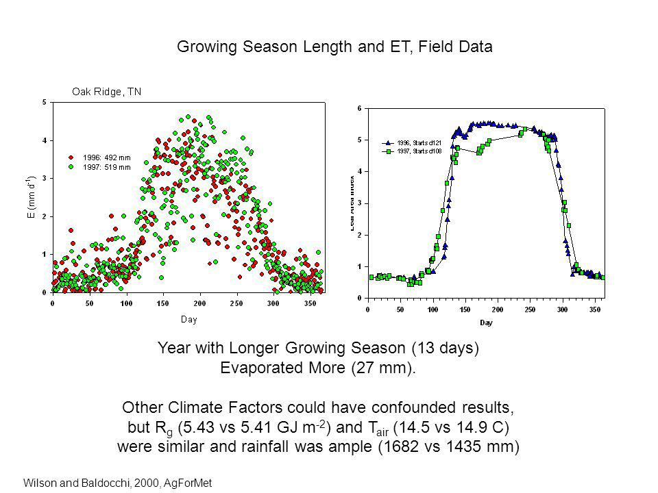 Year with Longer Growing Season (13 days) Evaporated More (27 mm).