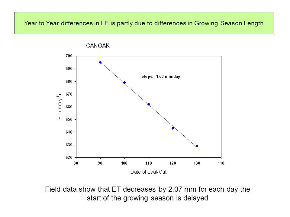 Year to Year differences in LE is partly due to differences in Growing Season Length