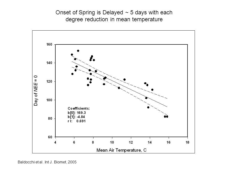 Onset of Spring is Delayed ~ 5 days with each degree reduction in mean temperature
