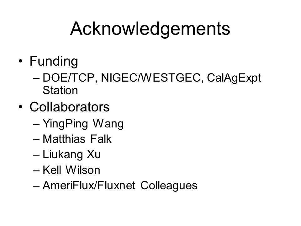 Acknowledgements Funding Collaborators