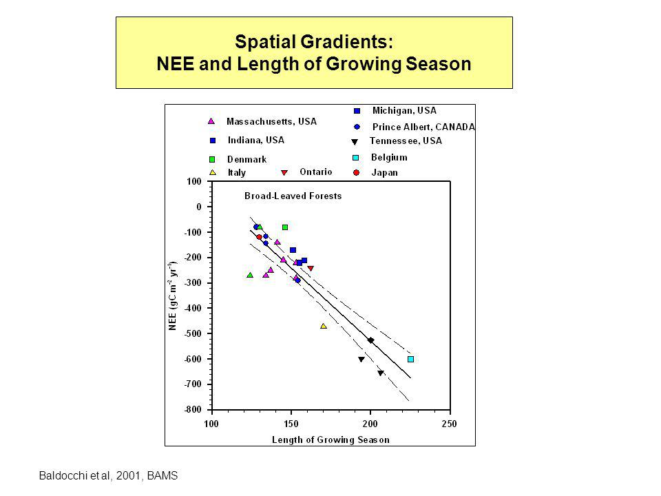 Spatial Gradients: NEE and Length of Growing Season