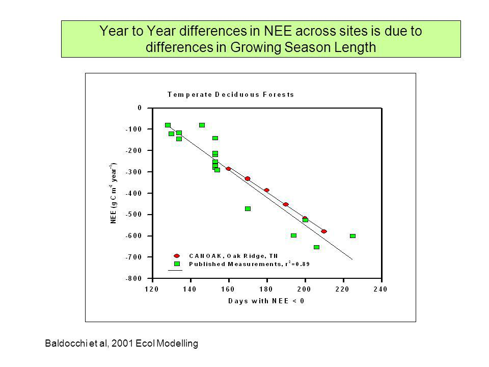 Year to Year differences in NEE across sites is due to differences in Growing Season Length