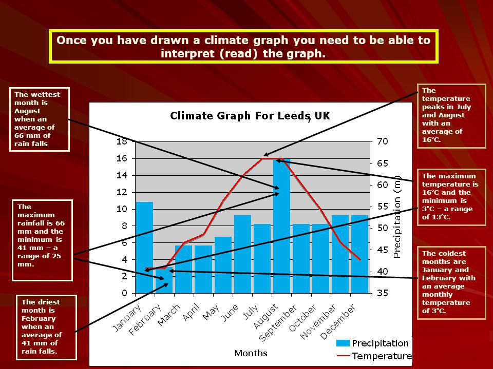 Once you have drawn a climate graph you need to be able to interpret (read) the graph.