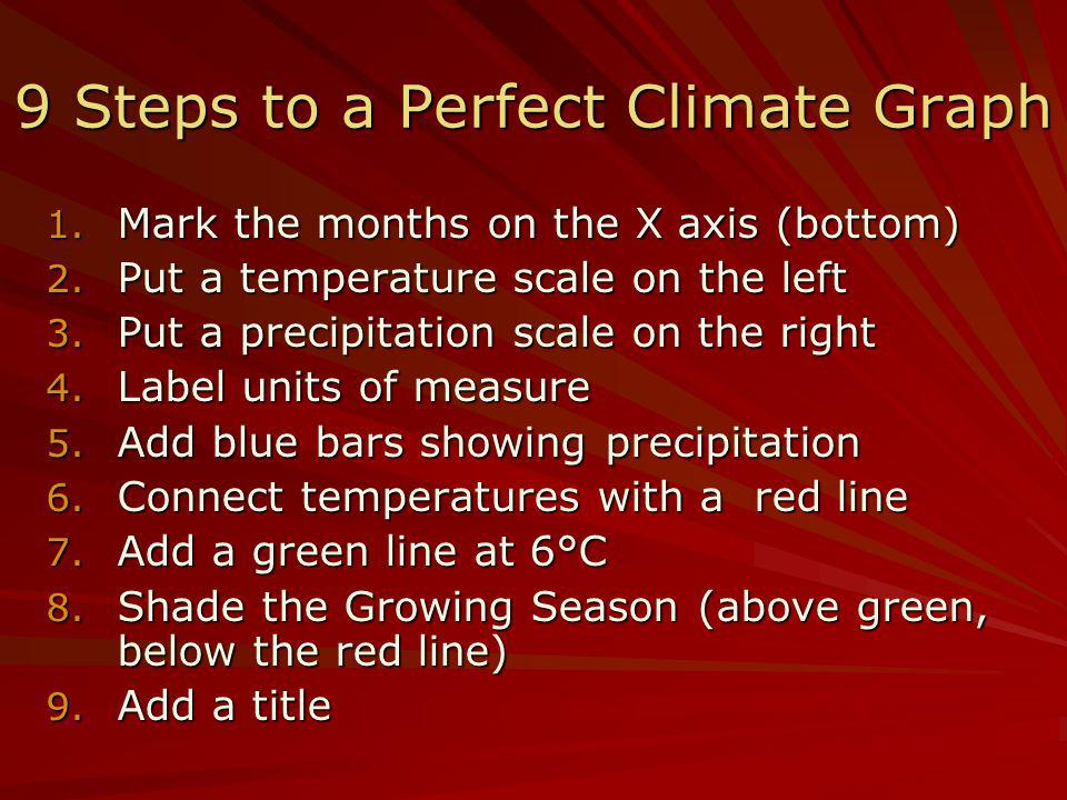 9 Steps to a Perfect Climate Graph